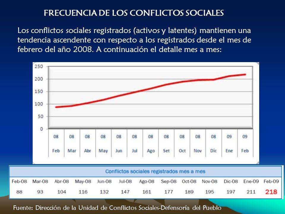 FRECUENCIA DE LOS CONFLICTOS SOCIALES Los conflictos sociales registrados (activos y latentes) mantienen una tendencia ascendente con respecto a los registrados desde el mes de febrero del año 2008.