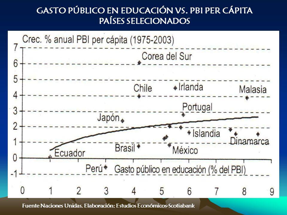 Fuente Naciones Unidas. Elaboración: Estudios Económicos-Scotiabank GASTO PÚBLICO EN EDUCACIÓN VS.
