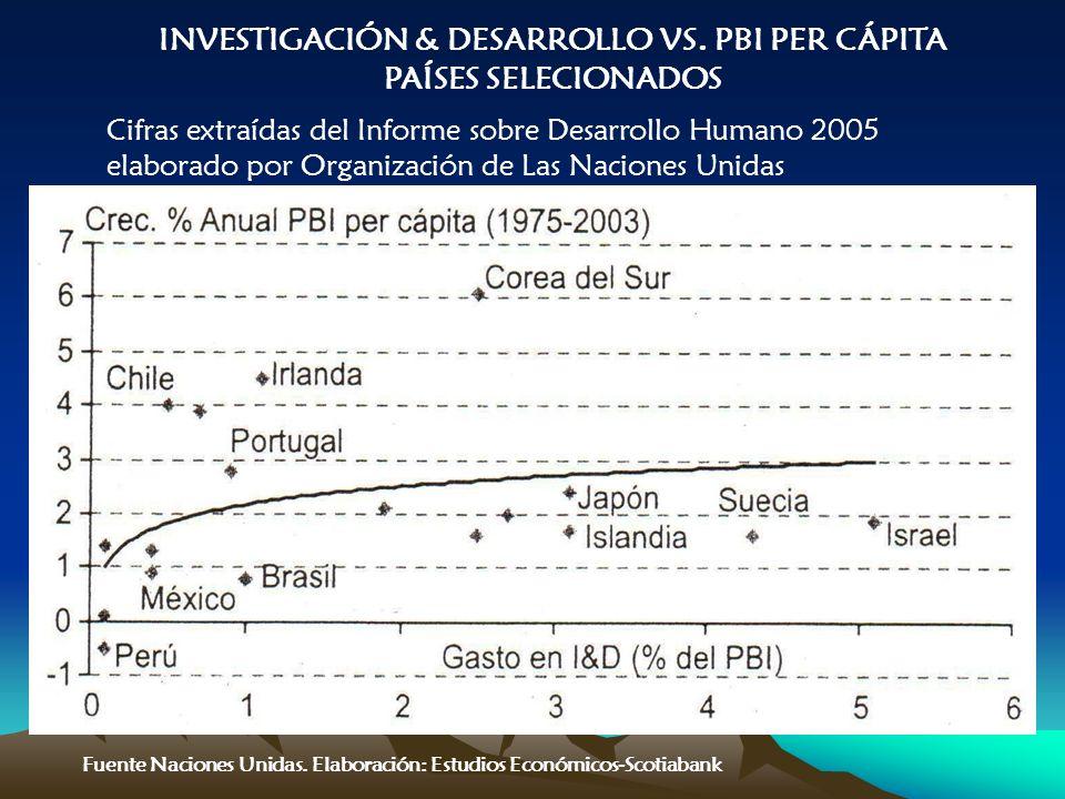 Cifras extraídas del Informe sobre Desarrollo Humano 2005 elaborado por Organización de Las Naciones Unidas INVESTIGACIÓN & DESARROLLO VS.