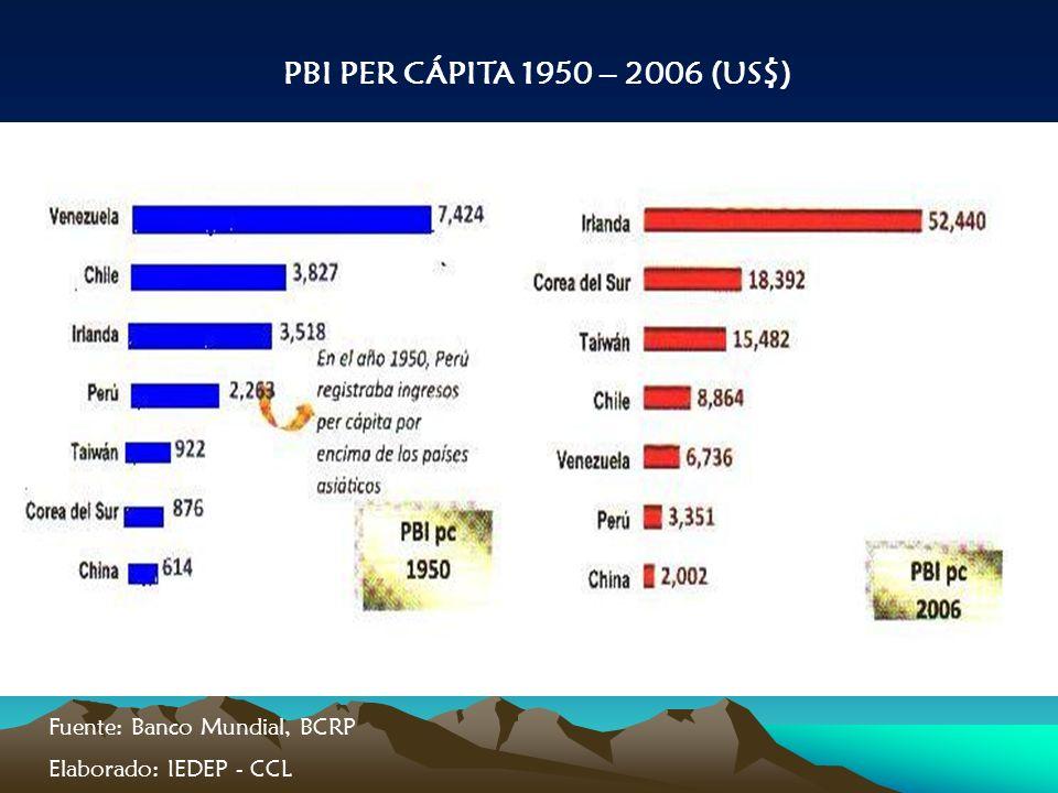 PBI PER CÁPITA 1950 – 2006 (US$) Fuente: Banco Mundial, BCRP Elaborado: IEDEP - CCL
