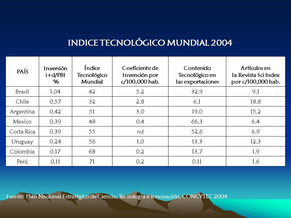 INDICE TECNOLÓGICO MUNDIAL 2004 Fuente: Plan Nacional Estratégico de Ciencia, Tecnología e Innovación, CONCYTEC 2004 PAÍS Inversión i+d/PBI % Índice Tecnológico Mundial Coeficiente de Invención por c/100,000 hab.