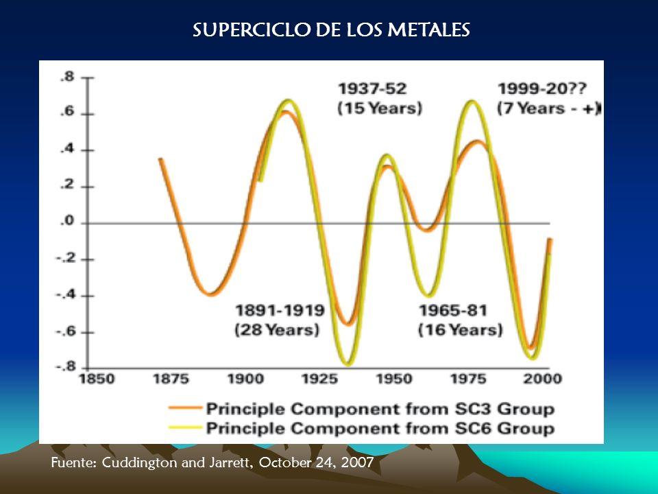 Fuente: Cuddington and Jarrett, October 24, 2007 SUPERCICLO DE LOS METALES