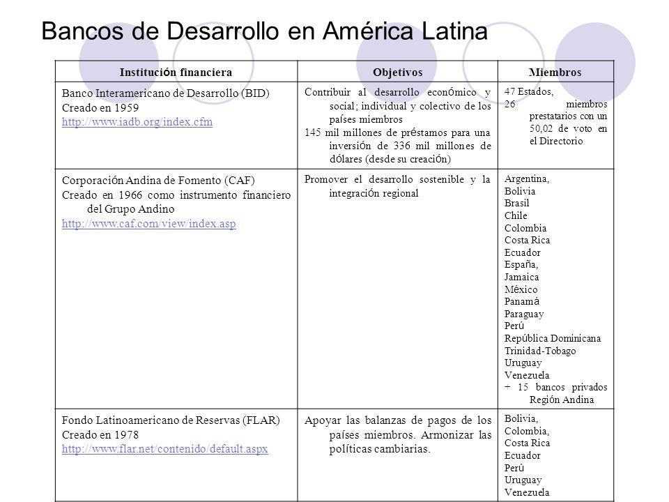Instituci ó n financiera ObjetivosMiembros Banco Interamericano de Desarrollo (BID) Creado en 1959 http://www.iadb.org/index.cfm Contribuir al desarro