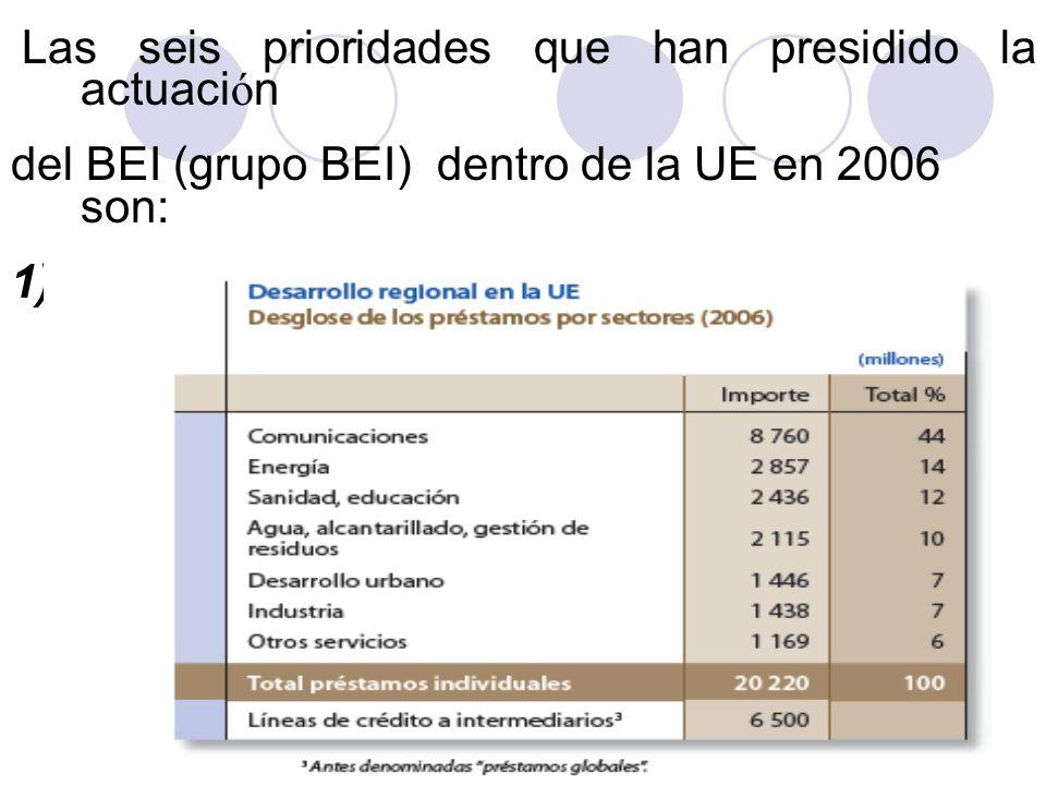 Las seis prioridades que han presidido la actuaci ó n del BEI (grupo BEI) dentro de la UE en 2006 son: 1) La cohesi ó n econ ó mica y social (casi el