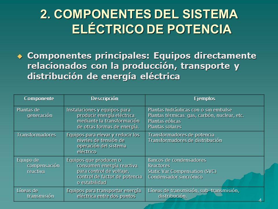 4 2. COMPONENTES DEL SISTEMA ELÉCTRICO DE POTENCIA ComponenteDescripciónEjemplos Plantas de generación Instalaciones y equipos para producir energía e