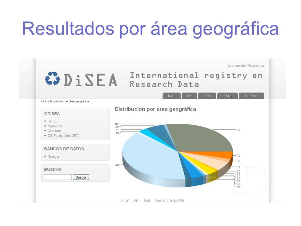 Resultados por área geográfica