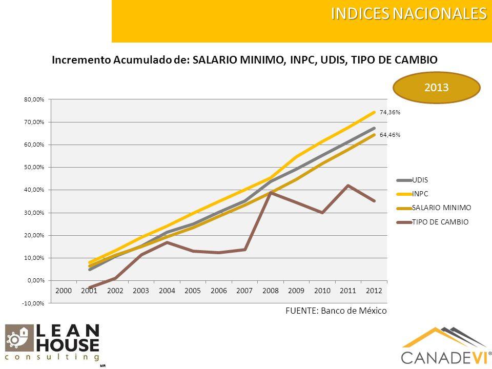 INDICES NACIONALES FUENTE: Banco de México Incremento Acumulado de: SALARIO MINIMO, INPC, UDIS, TIPO DE CAMBIO 2013