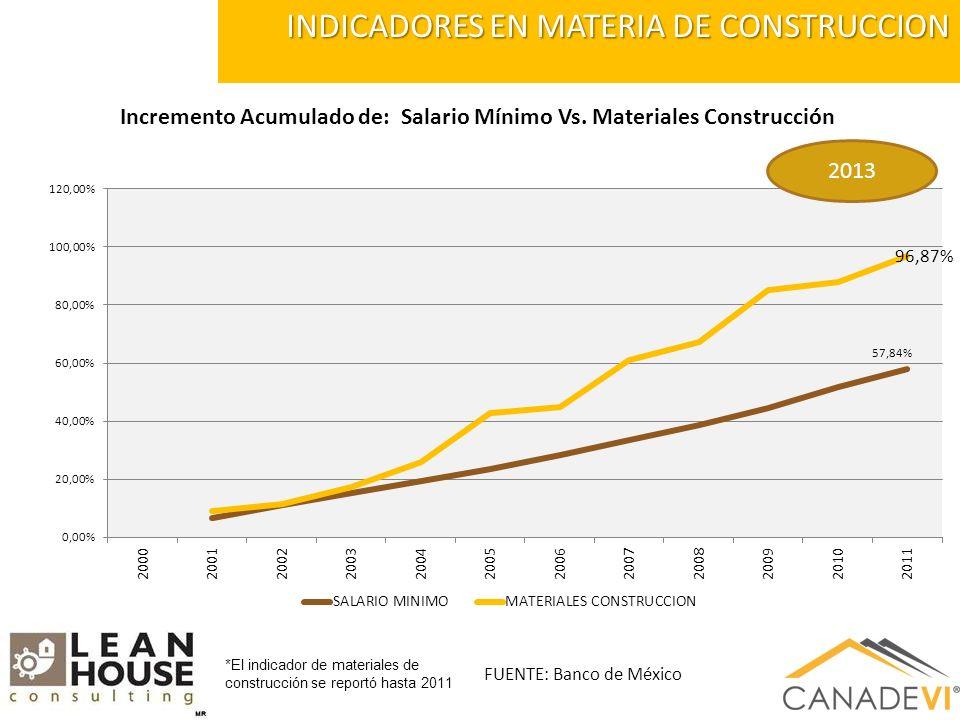 INDICADORES EN MATERIA DE CONSTRUCCION *El indicador de materiales de construcción se reportó hasta 2011 2013 Incremento Acumulado de: Salario Mínimo Vs.