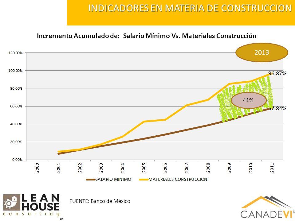 INDICADORES EN MATERIA DE CONSTRUCCION 2013 Incremento Acumulado de: Salario Mínimo Vs.