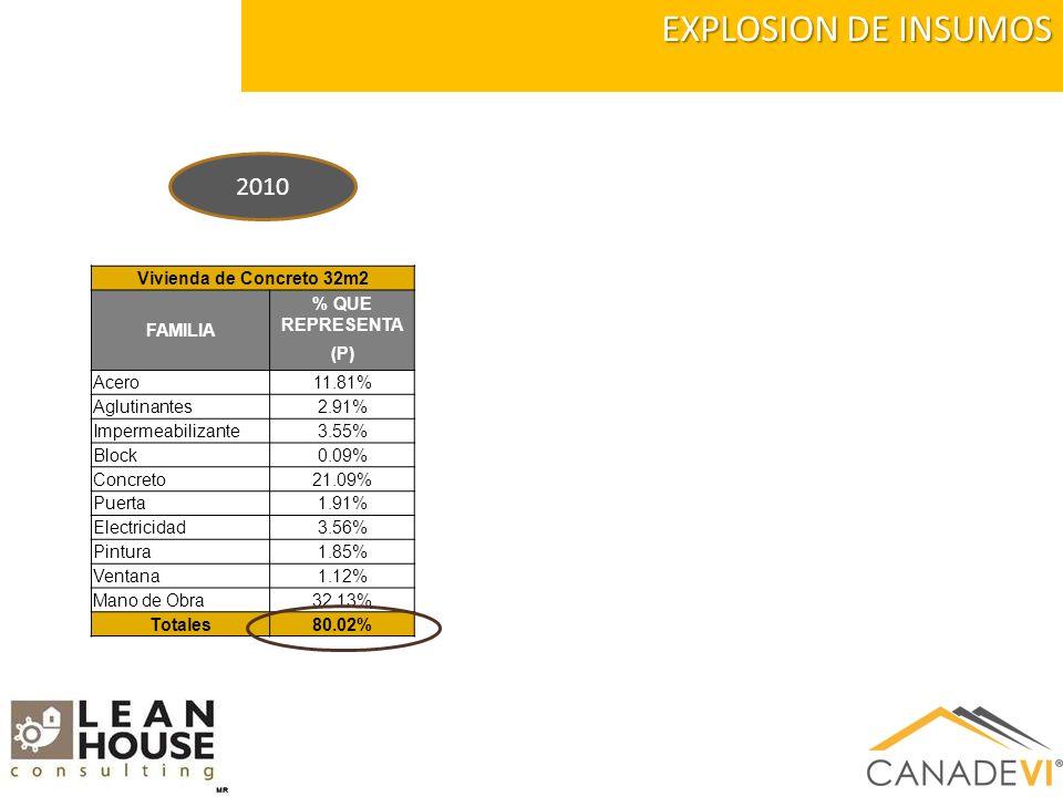 EXPLOSION DE INSUMOS 2010 Vivienda de Concreto 32m2 FAMILIA % QUE REPRESENTA (P) Acero11.81% Aglutinantes2.91% Impermeabilizante3.55% Block0.09% Concreto21.09% Puerta1.91% Electricidad3.56% Pintura1.85% Ventana1.12% Mano de Obra32.13% Totales80.02%