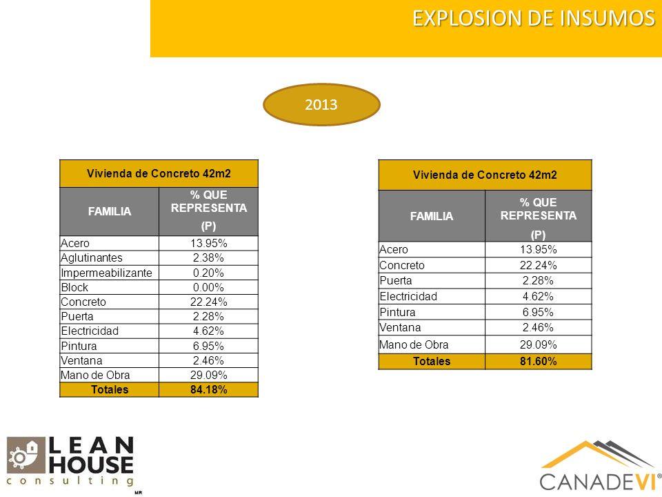 EXPLOSION DE INSUMOS 2013 Vivienda de Concreto 42m2 FAMILIA % QUE REPRESENTA (P) Acero13.95% Aglutinantes2.38% Impermeabilizante0.20% Block0.00% Concreto22.24% Puerta2.28% Electricidad4.62% Pintura6.95% Ventana2.46% Mano de Obra29.09% Totales84.18% Vivienda de Concreto 42m2 FAMILIA % QUE REPRESENTA (P) Acero13.95% Concreto22.24% Puerta2.28% Electricidad4.62% Pintura6.95% Ventana2.46% Mano de Obra29.09% Totales81.60%