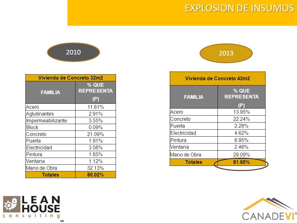 EXPLOSION DE INSUMOS 2013 2010 Vivienda de Concreto 32m2 FAMILIA % QUE REPRESENTA (P) Acero11.81% Aglutinantes2.91% Impermeabilizante3.55% Block0.09% Concreto21.09% Puerta1.91% Electricidad3.56% Pintura1.85% Ventana1.12% Mano de Obra32.13% Totales80.02% Vivienda de Concreto 42m2 FAMILIA % QUE REPRESENTA (P) Acero13.95% Concreto22.24% Puerta2.28% Electricidad4.62% Pintura6.95% Ventana2.46% Mano de Obra29.09% Totales81.60%