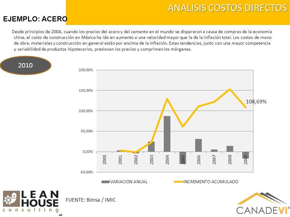 Desde principios de 2004, cuando los precios del acero y del cemento en el mundo se dispararon a causa de compras de la economía china, el costo de construcción en México ha ido en aumento a una velocidad mayor que la de la inflación total.