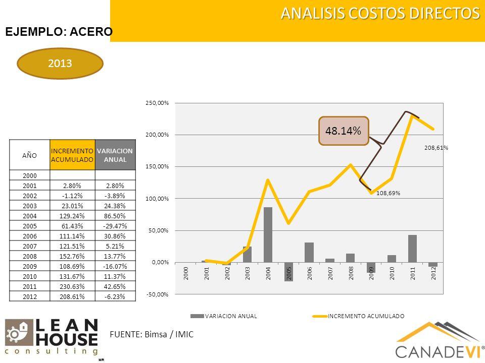 ANALISIS COSTOS DIRECTOS EJEMPLO: ACERO 2013 AÑO INCREMENTO ACUMULADO VARIACION ANUAL 2000 20012.80% 2002-1.12%-3.89% 200323.01%24.38% 2004129.24%86.50% 200561.43%-29.47% 2006111.14%30.86% 2007121.51%5.21% 2008152.76%13.77% 2009108.69%-16.07% 2010131.67%11.37% 2011230.63%42.65% 2012208.61%-6.23% FUENTE: Bimsa / IMIC 48.14%