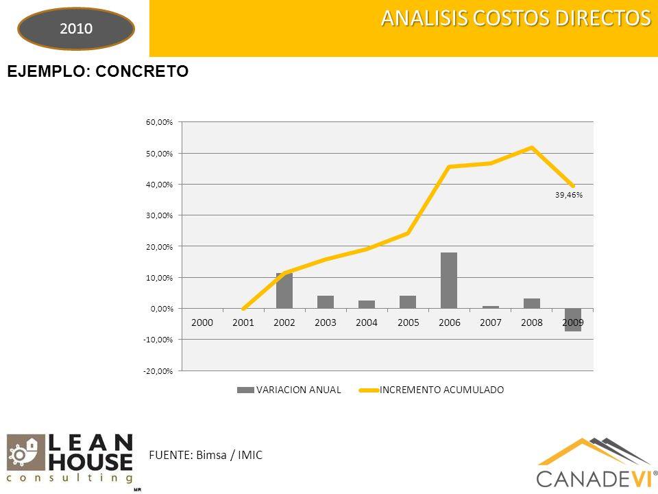 ANALISIS COSTOS DIRECTOS EJEMPLO: CONCRETO 2010 FUENTE: Bimsa / IMIC