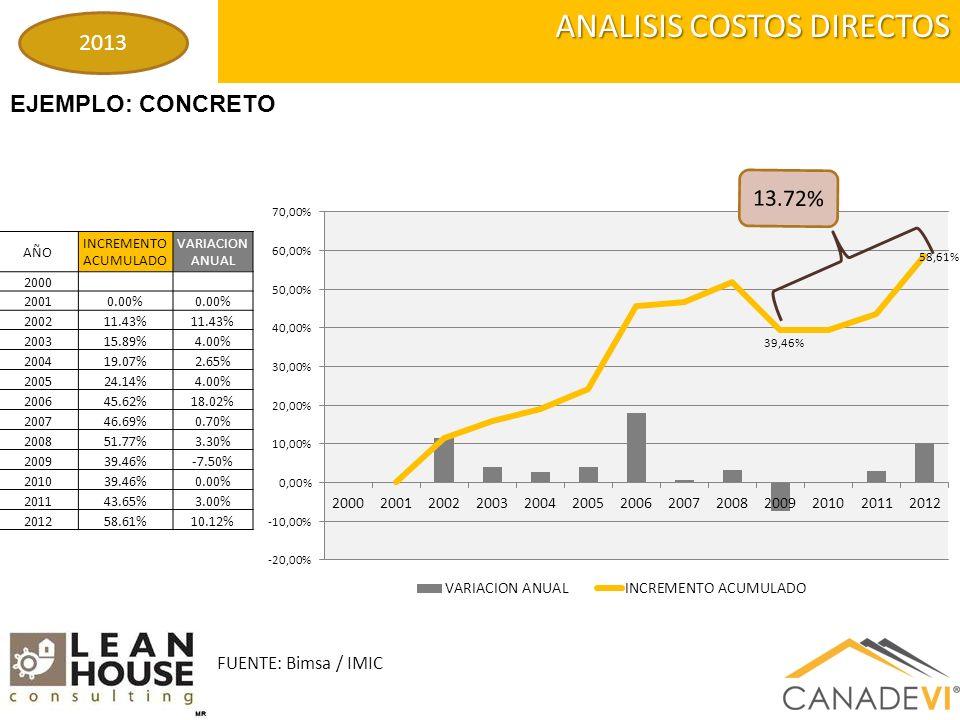 ANALISIS COSTOS DIRECTOS EJEMPLO: CONCRETO FUENTE: Bimsa / IMIC 2013 AÑO INCREMENTO ACUMULADO VARIACION ANUAL 2000 20010.00% 200211.43% 200315.89%4.00% 200419.07%2.65% 200524.14%4.00% 200645.62%18.02% 200746.69%0.70% 200851.77%3.30% 200939.46%-7.50% 201039.46%0.00% 201143.65%3.00% 201258.61%10.12% 13.72%
