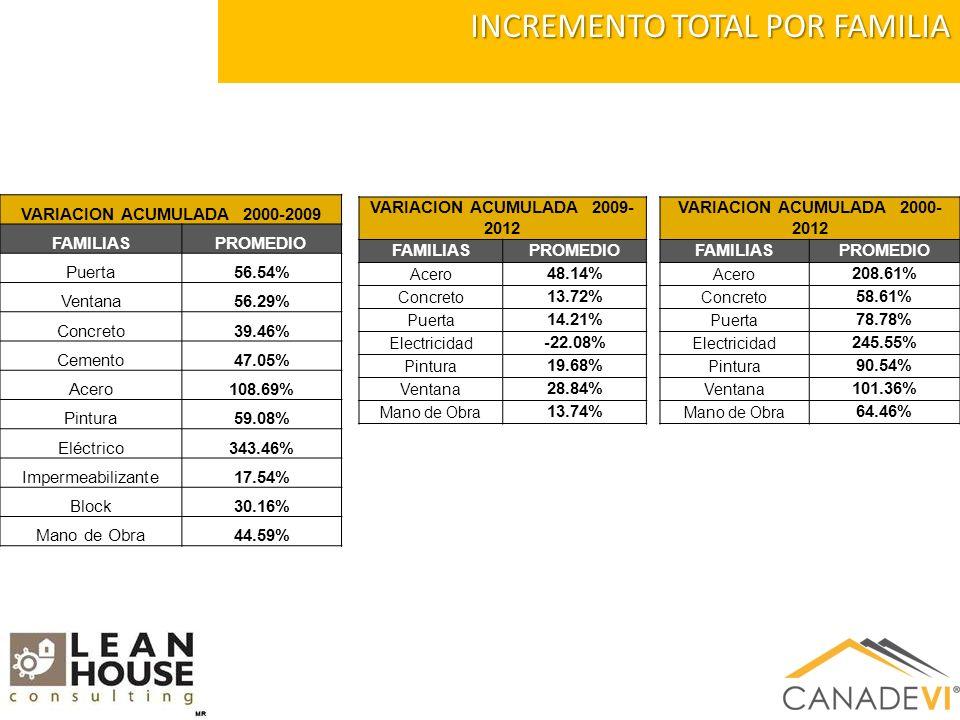 VARIACION ACUMULADA 2000-2009 FAMILIASPROMEDIO Puerta56.54% Ventana56.29% Concreto39.46% Cemento47.05% Acero108.69% Pintura59.08% Eléctrico343.46% Impermeabilizante17.54% Block30.16% Mano de Obra44.59% INCREMENTO TOTAL POR FAMILIA VARIACION ACUMULADA 2009- 2012 FAMILIASPROMEDIO Acero 48.14% Concreto 13.72% Puerta 14.21% Electricidad -22.08% Pintura 19.68% Ventana 28.84% Mano de Obra 13.74% VARIACION ACUMULADA 2000- 2012 FAMILIASPROMEDIO Acero 208.61% Concreto 58.61% Puerta 78.78% Electricidad 245.55% Pintura 90.54% Ventana 101.36% Mano de Obra 64.46%