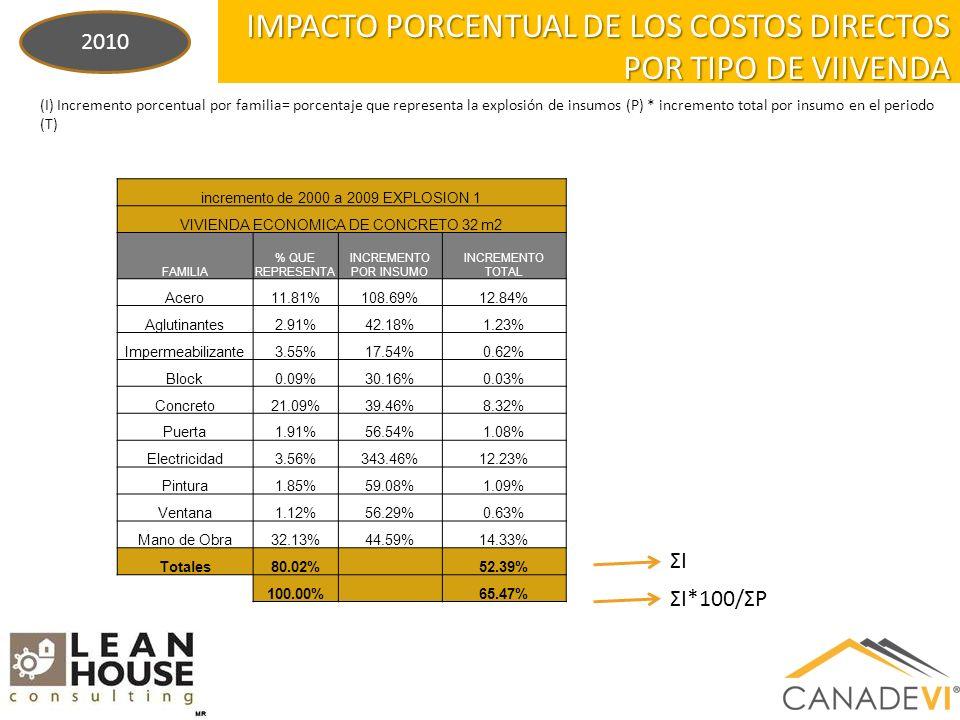(I) Incremento porcentual por familia= porcentaje que representa la explosión de insumos (P) * incremento total por insumo en el periodo (T) IMPACTO PORCENTUAL DE LOS COSTOS DIRECTOS POR TIPO DE VIIVENDA ΣIΣI ΣI*100/ΣP 2010 incremento de 2000 a 2009 EXPLOSION 1 VIVIENDA ECONOMICA DE CONCRETO 32 m2 FAMILIA % QUE REPRESENTA INCREMENTO POR INSUMO INCREMENTO TOTAL Acero11.81%108.69%12.84% Aglutinantes2.91%42.18%1.23% Impermeabilizante3.55%17.54%0.62% Block0.09%30.16%0.03% Concreto21.09%39.46%8.32% Puerta1.91%56.54%1.08% Electricidad3.56%343.46%12.23% Pintura1.85%59.08%1.09% Ventana1.12%56.29%0.63% Mano de Obra32.13%44.59%14.33% Totales80.02% 52.39% 100.00% 65.47%
