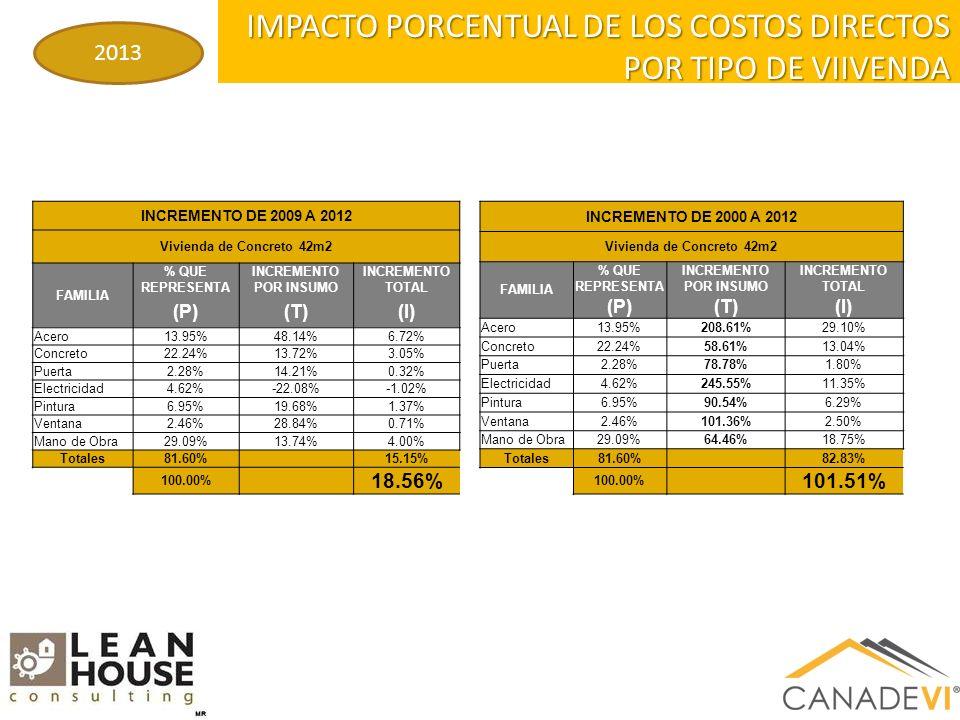 IMPACTO PORCENTUAL DE LOS COSTOS DIRECTOS POR TIPO DE VIIVENDA 2013 INCREMENTO DE 2009 A 2012 Vivienda de Concreto 42m2 FAMILIA % QUE REPRESENTA INCREMENTO POR INSUMO INCREMENTO TOTAL (P)(T)(I) Acero13.95%48.14%6.72% Concreto22.24%13.72%3.05% Puerta2.28%14.21%0.32% Electricidad4.62%-22.08%-1.02% Pintura6.95%19.68%1.37% Ventana2.46%28.84%0.71% Mano de Obra29.09%13.74%4.00% Totales81.60% 15.15% 100.00% 18.56% INCREMENTO DE 2000 A 2012 Vivienda de Concreto 42m2 FAMILIA % QUE REPRESENTA INCREMENTO POR INSUMO INCREMENTO TOTAL (P)(T)(I) Acero13.95%208.61%29.10% Concreto22.24%58.61%13.04% Puerta2.28%78.78%1.80% Electricidad4.62%245.55%11.35% Pintura6.95%90.54%6.29% Ventana2.46%101.36%2.50% Mano de Obra29.09%64.46%18.75% Totales81.60% 82.83% 100.00% 101.51%