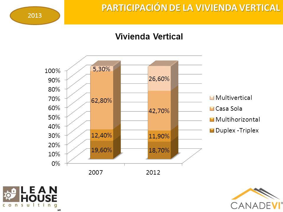 PARTICIPACIÓN DE LA VIVIENDA VERTICAL 2013 Vivienda Vertical