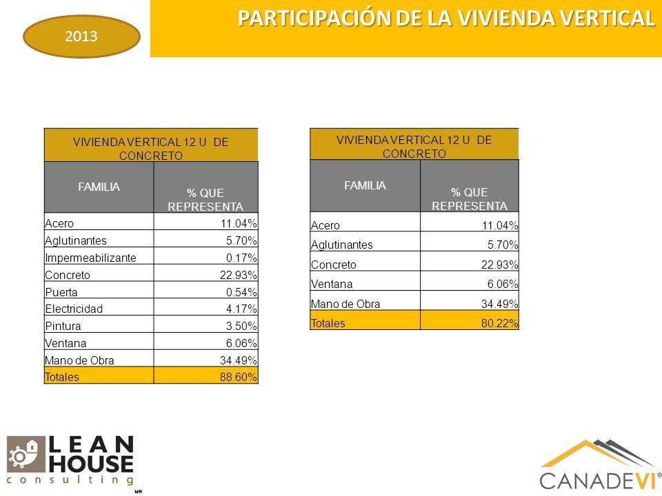 VIVIENDA VERTICAL 12 U DE CONCRETO FAMILIA % QUE REPRESENTA Acero11.04% Aglutinantes5.70% Impermeabilizante0.17% Concreto22.93% Puerta0.54% Electricidad4.17% Pintura3.50% Ventana6.06% Mano de Obra34.49% Totales88.60% PARTICIPACIÓN DE LA VIVIENDA VERTICAL 2013 VIVIENDA VERTICAL 12 U DE CONCRETO FAMILIA % QUE REPRESENTA Acero11.04% Aglutinantes5.70% Concreto22.93% Ventana6.06% Mano de Obra34.49% Totales80.22%