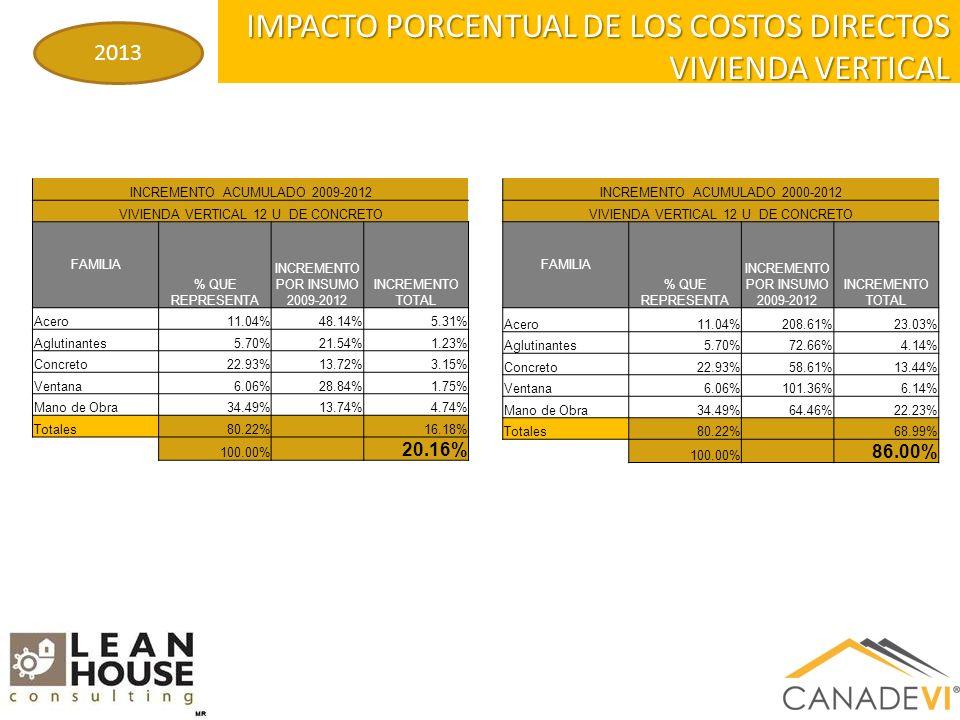 IMPACTO PORCENTUAL DE LOS COSTOS DIRECTOS VIVIENDA VERTICAL 2013 INCREMENTO ACUMULADO 2009-2012 VIVIENDA VERTICAL 12 U DE CONCRETO FAMILIA % QUE REPRESENTA INCREMENTO POR INSUMO 2009-2012 INCREMENTO TOTAL Acero11.04%48.14%5.31% Aglutinantes5.70%21.54%1.23% Concreto22.93%13.72%3.15% Ventana6.06%28.84%1.75% Mano de Obra34.49%13.74%4.74% Totales80.22% 16.18% 100.00% 20.16% INCREMENTO ACUMULADO 2000-2012 VIVIENDA VERTICAL 12 U DE CONCRETO FAMILIA % QUE REPRESENTA INCREMENTO POR INSUMO 2009-2012 INCREMENTO TOTAL Acero11.04%208.61%23.03% Aglutinantes5.70%72.66%4.14% Concreto22.93%58.61%13.44% Ventana6.06%101.36%6.14% Mano de Obra34.49%64.46%22.23% Totales80.22% 68.99% 100.00% 86.00%