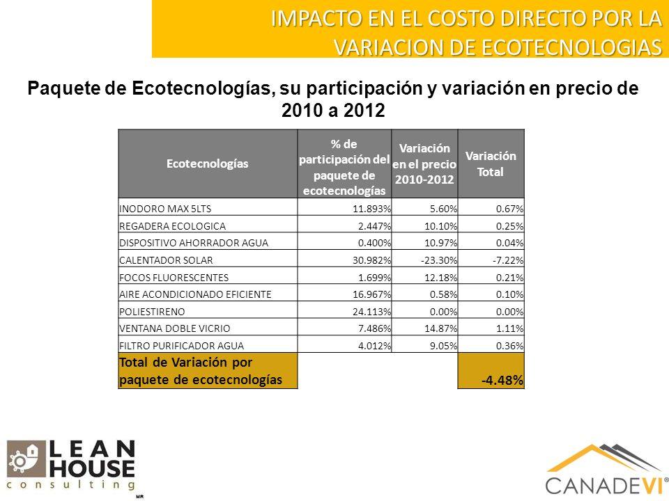 IMPACTO EN EL COSTO DIRECTO POR LA VARIACION DE ECOTECNOLOGIAS Paquete de Ecotecnologías, su participación y variación en precio de 2010 a 2012 Ecotecnologías % de participación del paquete de ecotecnologías Variación en el precio 2010-2012 Variación Total INODORO MAX 5LTS11.893%5.60%0.67% REGADERA ECOLOGICA2.447%10.10%0.25% DISPOSITIVO AHORRADOR AGUA0.400%10.97%0.04% CALENTADOR SOLAR30.982%-23.30%-7.22% FOCOS FLUORESCENTES1.699%12.18%0.21% AIRE ACONDICIONADO EFICIENTE16.967%0.58%0.10% POLIESTIRENO24.113%0.00% VENTANA DOBLE VICRIO7.486%14.87%1.11% FILTRO PURIFICADOR AGUA4.012%9.05%0.36% Total de Variación por paquete de ecotecnologías-4.48%