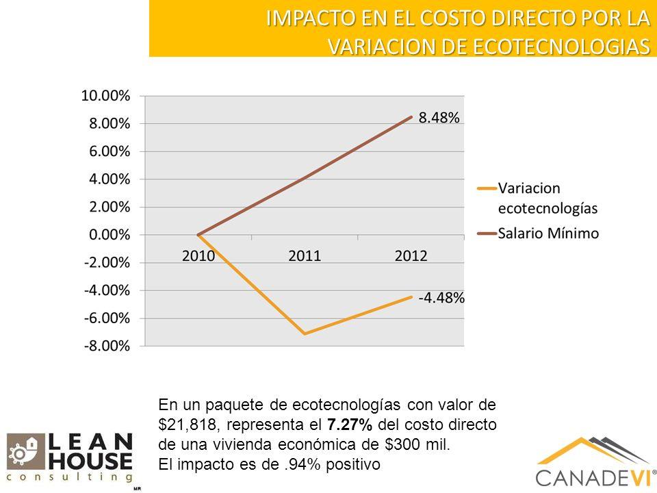 IMPACTO EN EL COSTO DIRECTO POR LA VARIACION DE ECOTECNOLOGIAS En un paquete de ecotecnologías con valor de $21,818, representa el 7.27% del costo directo de una vivienda económica de $300 mil.