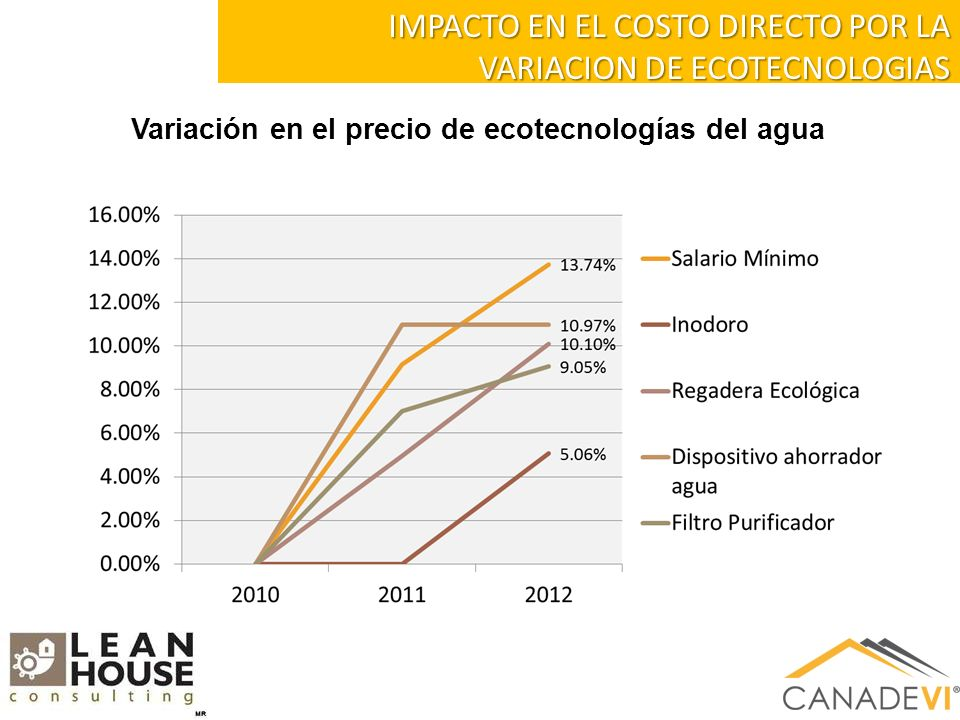 IMPACTO EN EL COSTO DIRECTO POR LA VARIACION DE ECOTECNOLOGIAS Variación en el precio de ecotecnologías del agua