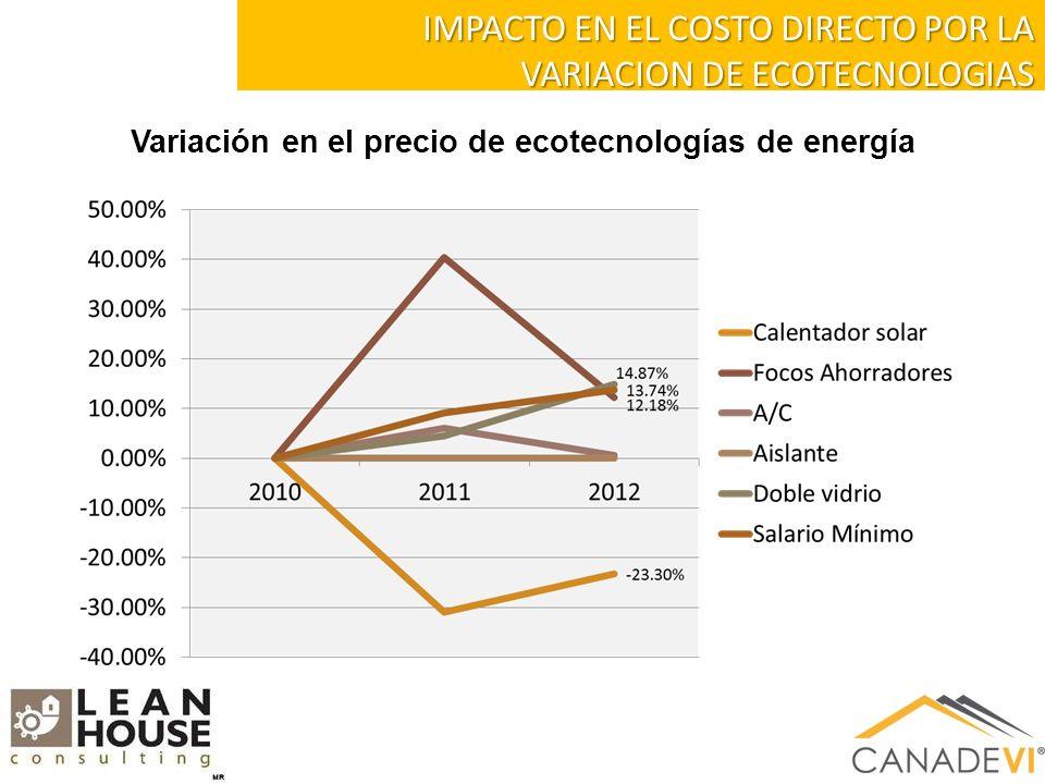 IMPACTO EN EL COSTO DIRECTO POR LA VARIACION DE ECOTECNOLOGIAS Variación en el precio de ecotecnologías de energía