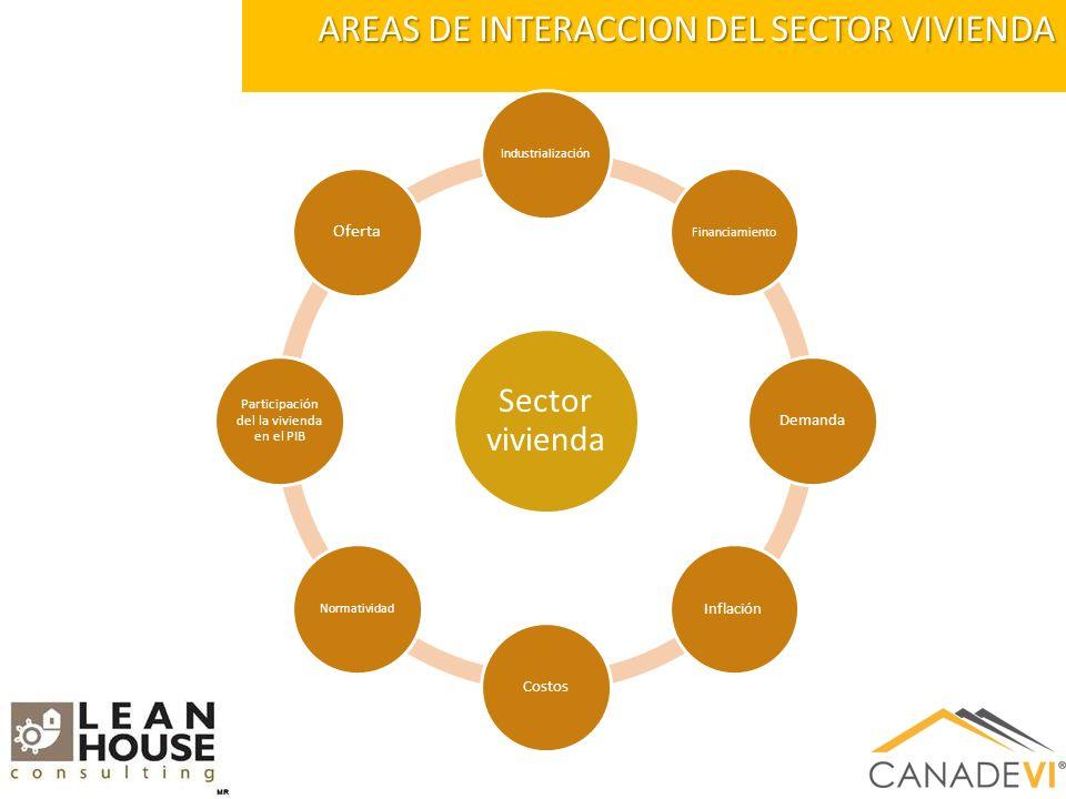 AREAS DE INTERACCION DEL SECTOR VIVIENDA Sector vivienda IndustrializaciónFinanciamiento DemandaInflaciónCostos Normatividad Participación del la vivienda en el PIB Oferta