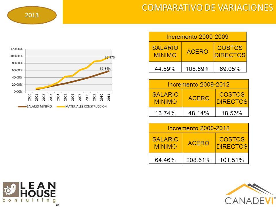 COMPARATIVO DE VARIACIONES 2013 Incremento 2000-2012 SALARIO MINIMO ACERO COSTOS DIRECTOS 64.46%208.61%101.51% Incremento 2009-2012 SALARIO MINIMO ACERO COSTOS DIRECTOS 13.74%48.14%18.56% Incremento 2000-2009 SALARIO MINIMO ACERO COSTOS DIRECTOS 44.59%108.69%69.05%
