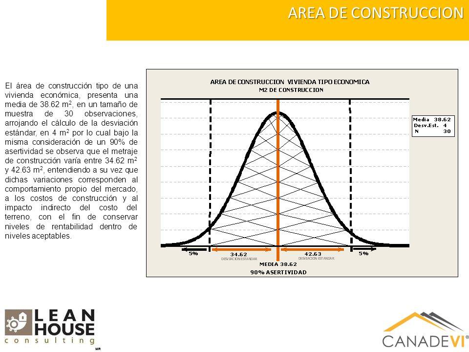 AREA DE CONSTRUCCION El área de construcción tipo de una vivienda económica, presenta una media de 38.62 m 2, en un tamaño de muestra de 30 observaciones, arrojando el cálculo de la desviación estándar, en 4 m 2 por lo cual bajo la misma consideración de un 90% de asertividad se observa que el metraje de construcción varía entre 34.62 m 2 y 42.63 m 2, entendiendo a su vez que dichas variaciones corresponden al comportamiento propio del mercado, a los costos de construcción y al impacto indirecto del costo del terreno, con el fin de conservar niveles de rentabilidad dentro de niveles aceptables.