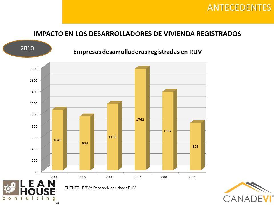 IMPACTO DE OTROS FACTORES Viviendas Construídas Indice 2007 = 100 FUENTE: BBVA Research con datos RUV El índice de viviendas construidas con Indice base de 100 al año 2007 se ha reducido a un índice de 45 en el año 2012.