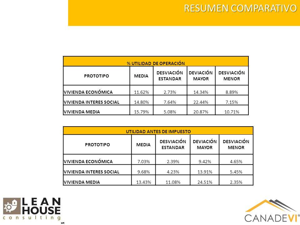 RESUMEN COMPARATIVO % UTILIDAD DE OPERACIÓN PROTOTIPOMEDIA DESVIACIÓN ESTANDAR DEVIACIÓN MAYOR DESVIACIÓN MENOR VIVIENDA ECONÓMICA11.62%2.73%14.34%8.89% VIVIENDA INTERES SOCIAL14.80%7.64%22.44%7.15% VIVIENDA MEDIA15.79%5.08%20.87%10.71% UTILIDAD ANTES DE IMPUESTO PROTOTIPOMEDIA DESVIACIÓN ESTANDAR DEVIACIÓN MAYOR DESVIACIÓN MENOR VIVIENDA ECONÓMICA7.03%2.39%9.42%4.65% VIVIENDA INTERES SOCIAL9.68%4.23%13.91%5.45% VIVIENDA MEDIA13.43%11.08%24.51%2.35%