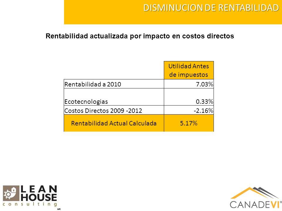 DISMINUCION DE RENTABILIDAD Utilidad Antes de impuestos Rentabilidad a 20107.03% Ecotecnologias0.33% Costos Directos 2009 -2012-2.16% Rentabilidad Actual Calculada5.17% Rentabilidad actualizada por impacto en costos directos