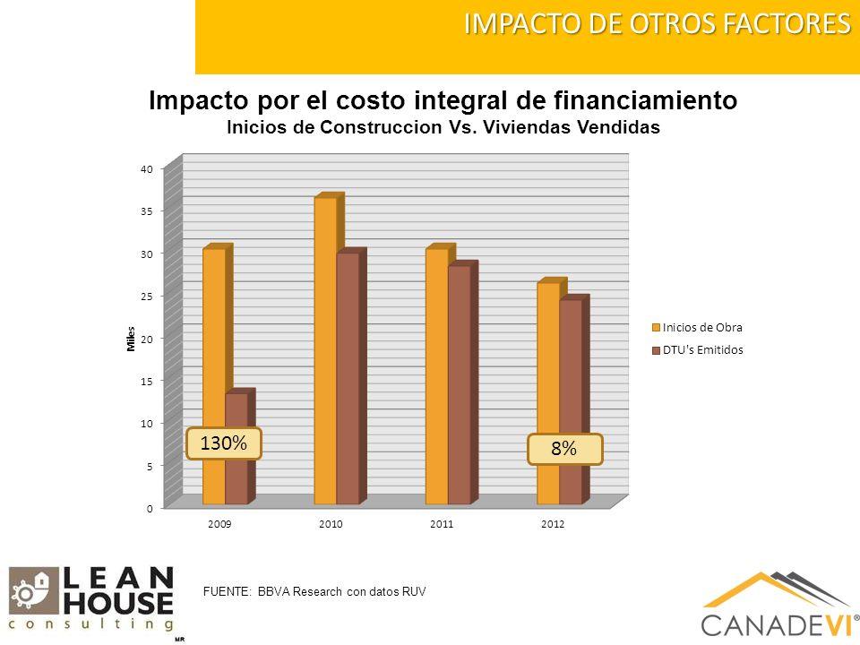 IMPACTO DE OTROS FACTORES Impacto por el costo integral de financiamiento Inicios de Construccion Vs.
