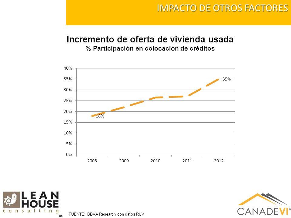 IMPACTO DE OTROS FACTORES Incremento de oferta de vivienda usada % Participación en colocación de créditos FUENTE: BBVA Research con datos RUV