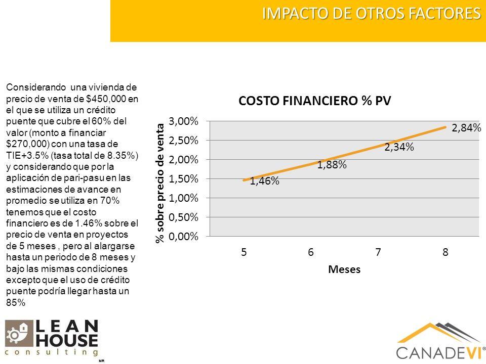 IMPACTO DE OTROS FACTORES Considerando una vivienda de precio de venta de $450,000 en el que se utiliza un crédito puente que cubre el 60% del valor (monto a financiar $270,000) con una tasa de TIE+3.5% (tasa total de 8.35%) y considerando que por la aplicación de pari-pasu en las estimaciones de avance en promedio se utiliza en 70% tenemos que el costo financiero es de 1.46% sobre el precio de venta en proyectos de 5 meses, pero al alargarse hasta un periodo de 8 meses y bajo las mismas condiciones excepto que el uso de crédito puente podría llegar hasta un 85%