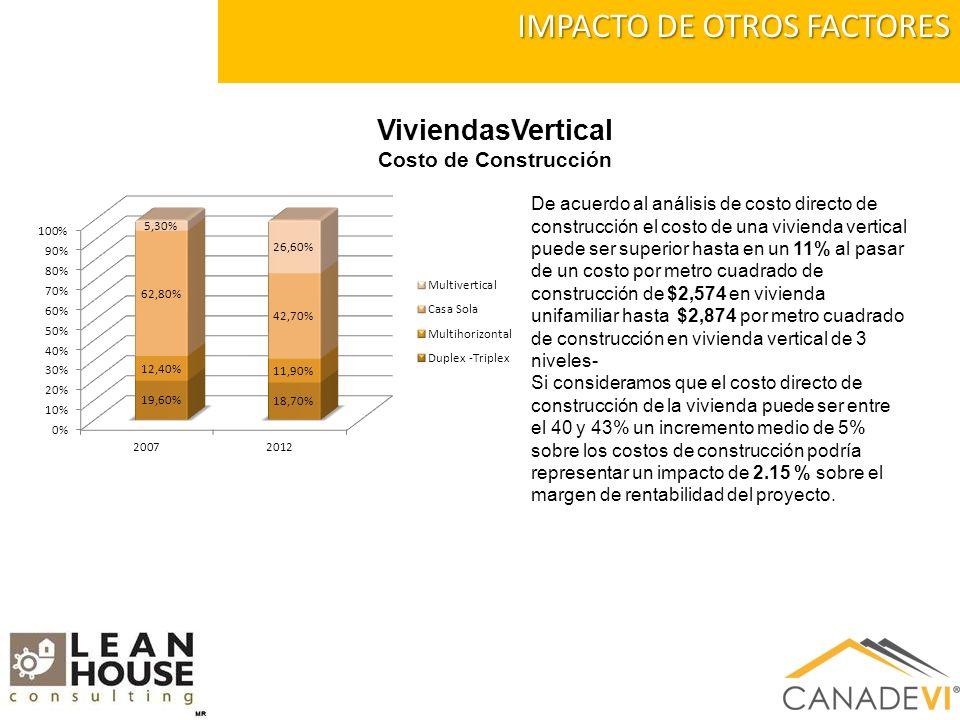 IMPACTO DE OTROS FACTORES De acuerdo al análisis de costo directo de construcción el costo de una vivienda vertical puede ser superior hasta en un 11% al pasar de un costo por metro cuadrado de construcción de $2,574 en vivienda unifamiliar hasta $2,874 por metro cuadrado de construcción en vivienda vertical de 3 niveles- Si consideramos que el costo directo de construcción de la vivienda puede ser entre el 40 y 43% un incremento medio de 5% sobre los costos de construcción podría representar un impacto de 2.15 % sobre el margen de rentabilidad del proyecto.