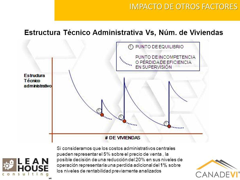 IMPACTO DE OTROS FACTORES Estructura Técnico Administrativa Vs, Núm.