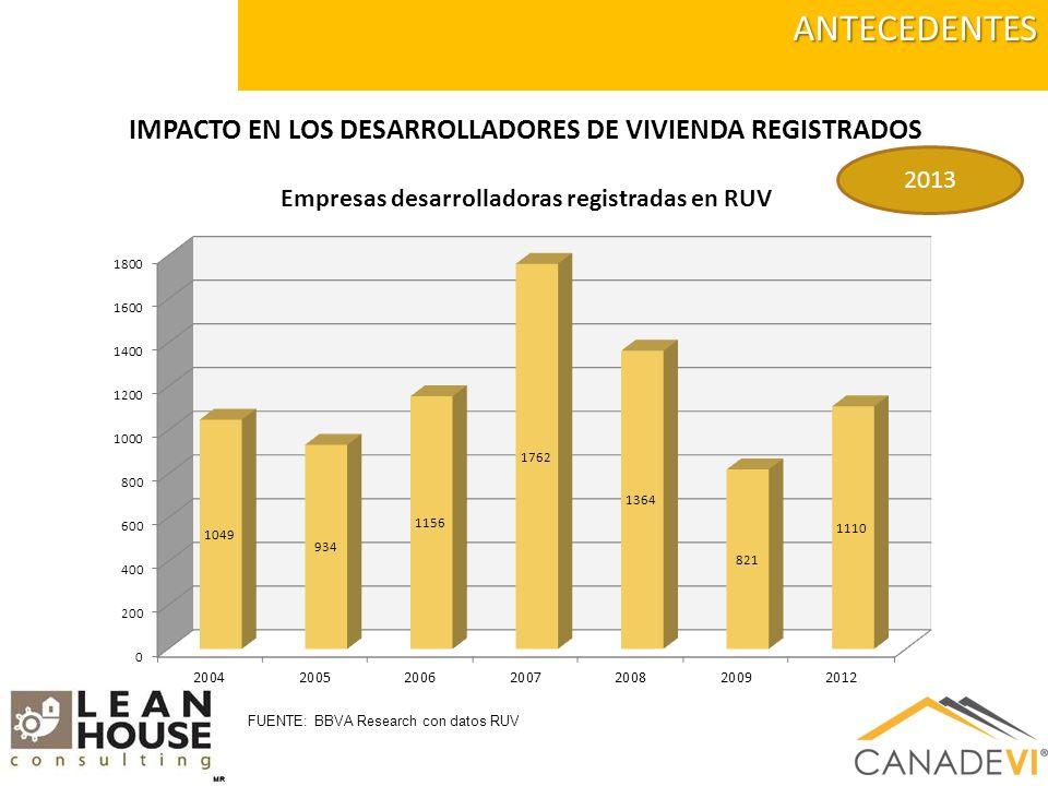 IMPACTO EN LOS DESARROLLADORES DE VIVIENDA REGISTRADOSANTECEDENTES FUENTE: BBVA Research con datos RUV 2013