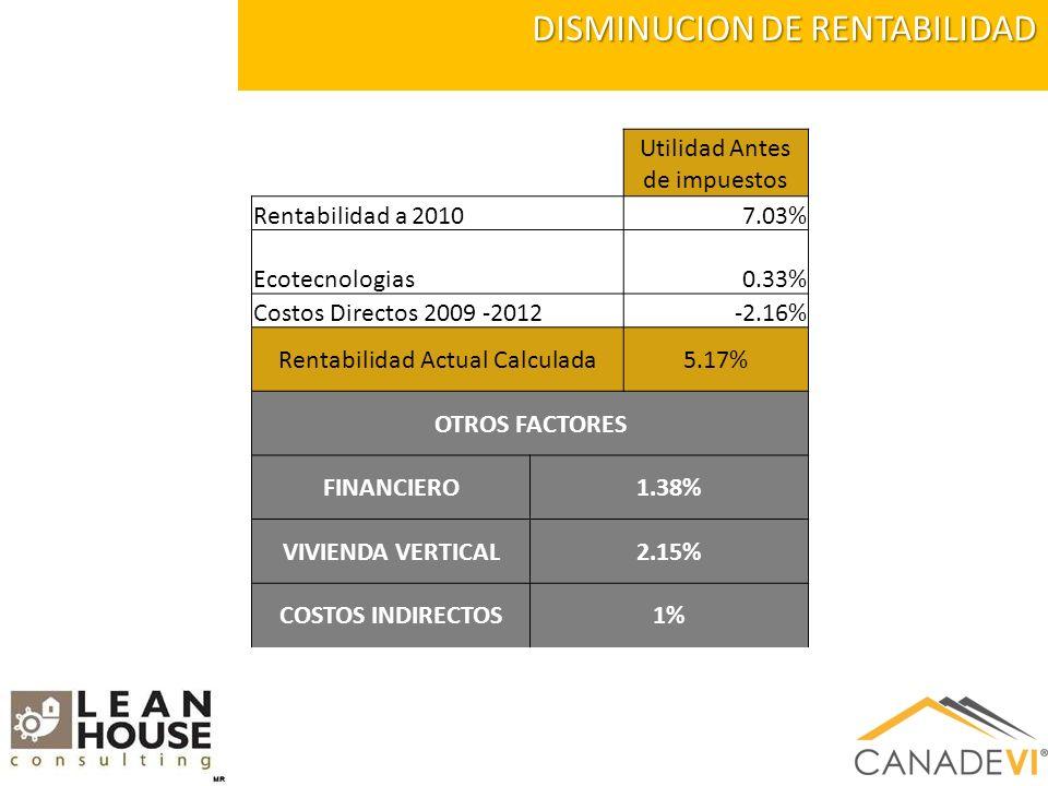 DISMINUCION DE RENTABILIDAD Utilidad Antes de impuestos Rentabilidad a 20107.03% Ecotecnologias0.33% Costos Directos 2009 -2012-2.16% Rentabilidad Actual Calculada5.17% OTROS FACTORES FINANCIERO1.38% VIVIENDA VERTICAL2.15% COSTOS INDIRECTOS1%