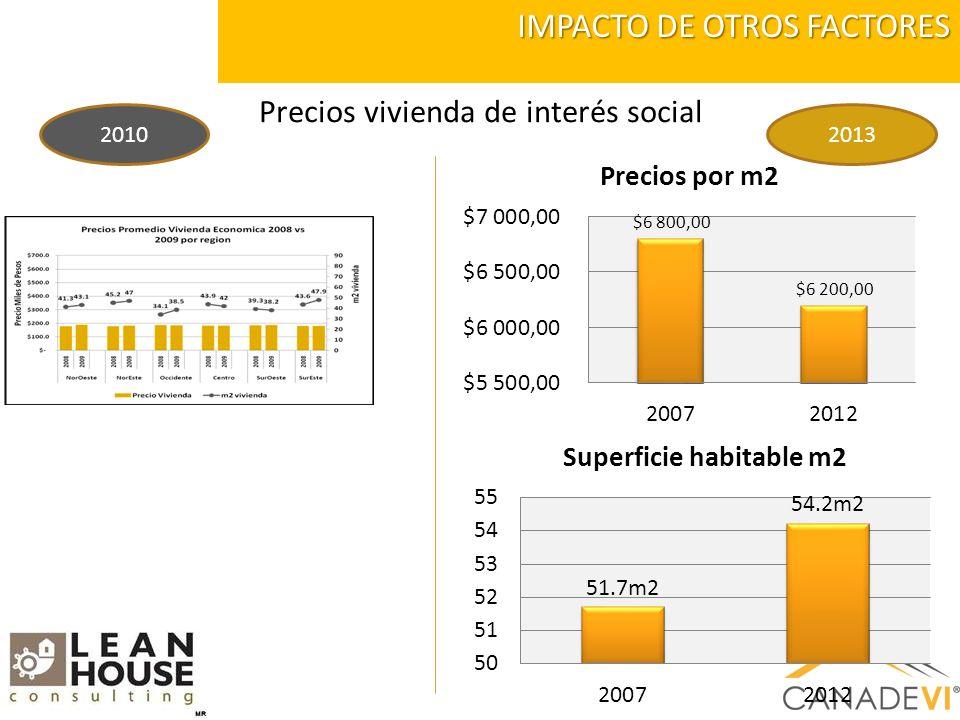 IMPACTO DE OTROS FACTORES Precios vivienda de interés social 20102013