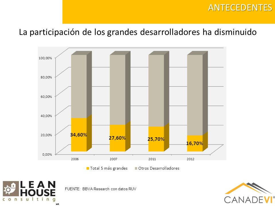 La industria se ha depurado y está menos concentradaANTECEDENTES 81% 65% 24% 14% 5% 3% 5% 2% 1% 0% Unidades de vivienda FUENTE: BBVA Research con datos RUV