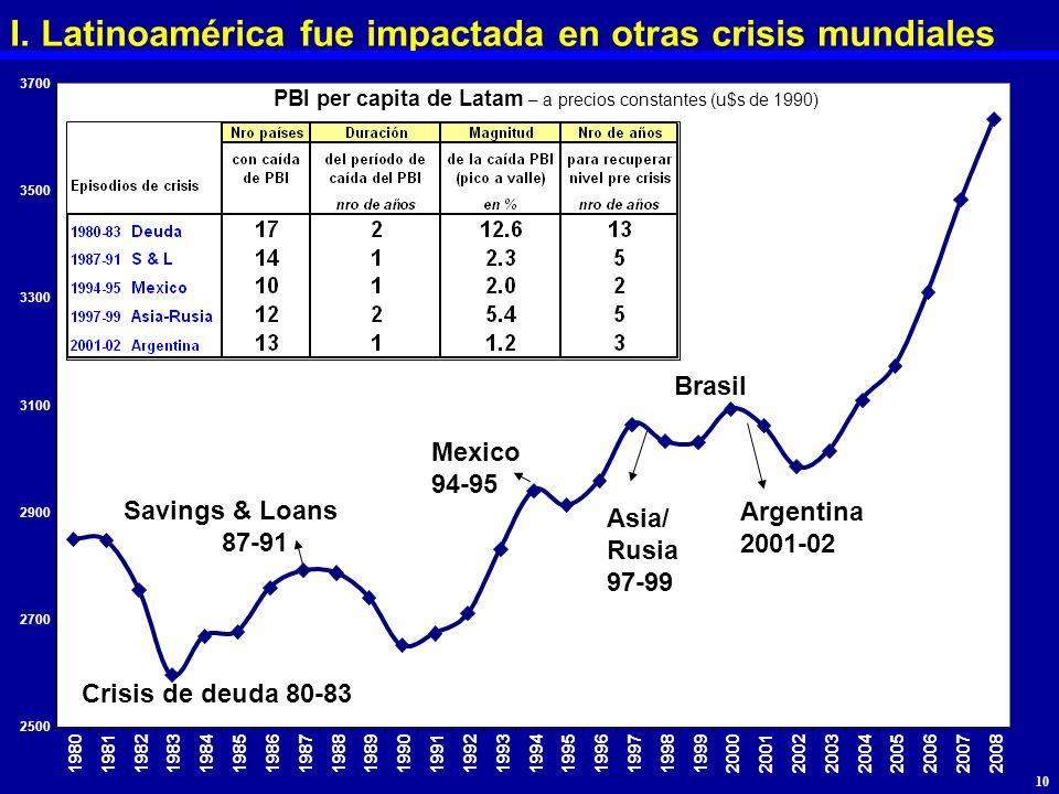 I. Latinoamérica fue impactada en otras crisis mundiales PBI per capita de Latam – a precios constantes (u$s de 1990) Crisis de deuda 80-83 Savings &