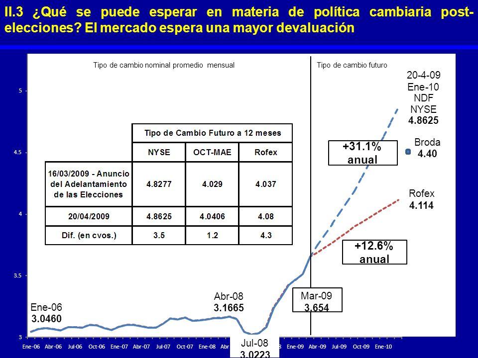II.3 ¿Qué se puede esperar en materia de política cambiaria post- elecciones? El mercado espera una mayor devaluación