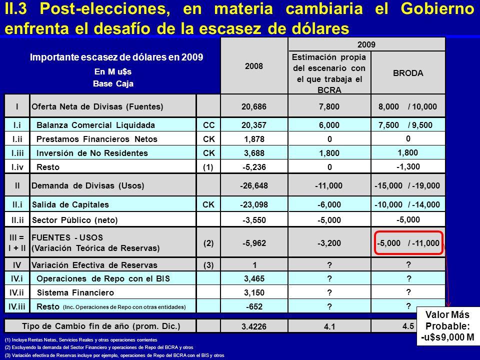 En M u$s Base Caja Estimación propia del escenario con el que trabaja el BCRA IOferta Neta de Divisas (Fuentes)20,6867,8008,000 /10,000 I.iBalanza Com