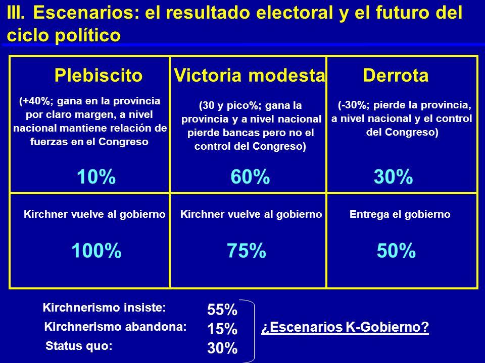 III. Escenarios: el resultado electoral y el futuro del ciclo político PlebiscitoVictoria modestaDerrota 10%60%30% 100%75%50% ¿Escenarios K-Gobierno?
