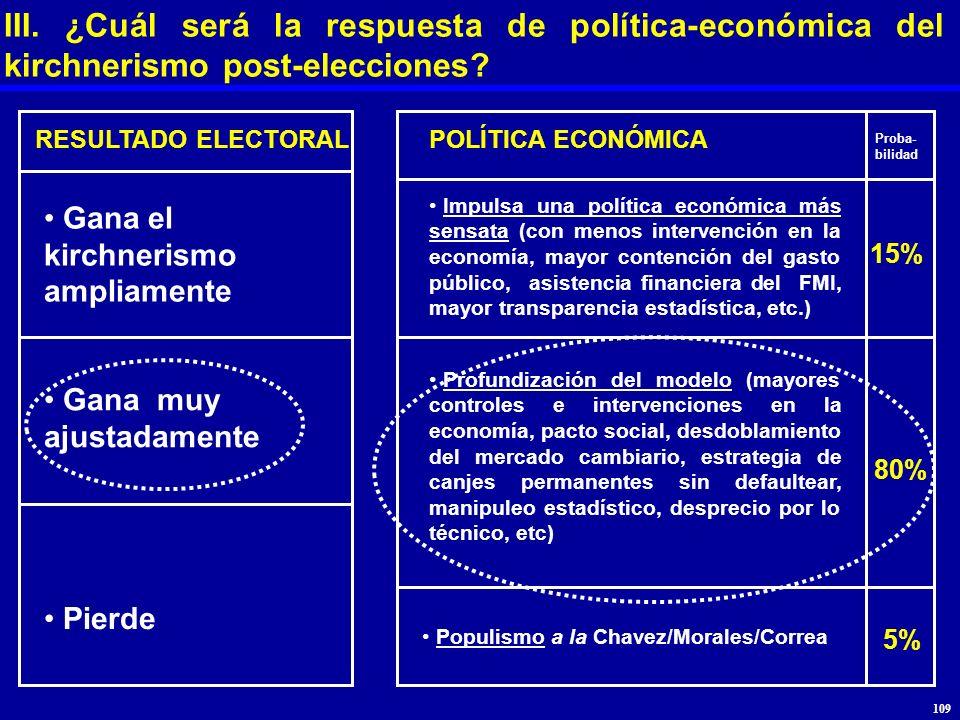III. ¿Cuál será la respuesta de política-económica del kirchnerismo post-elecciones? RESULTADO ELECTORALPOLÍTICA ECONÓMICA Gana el kirchnerismo amplia